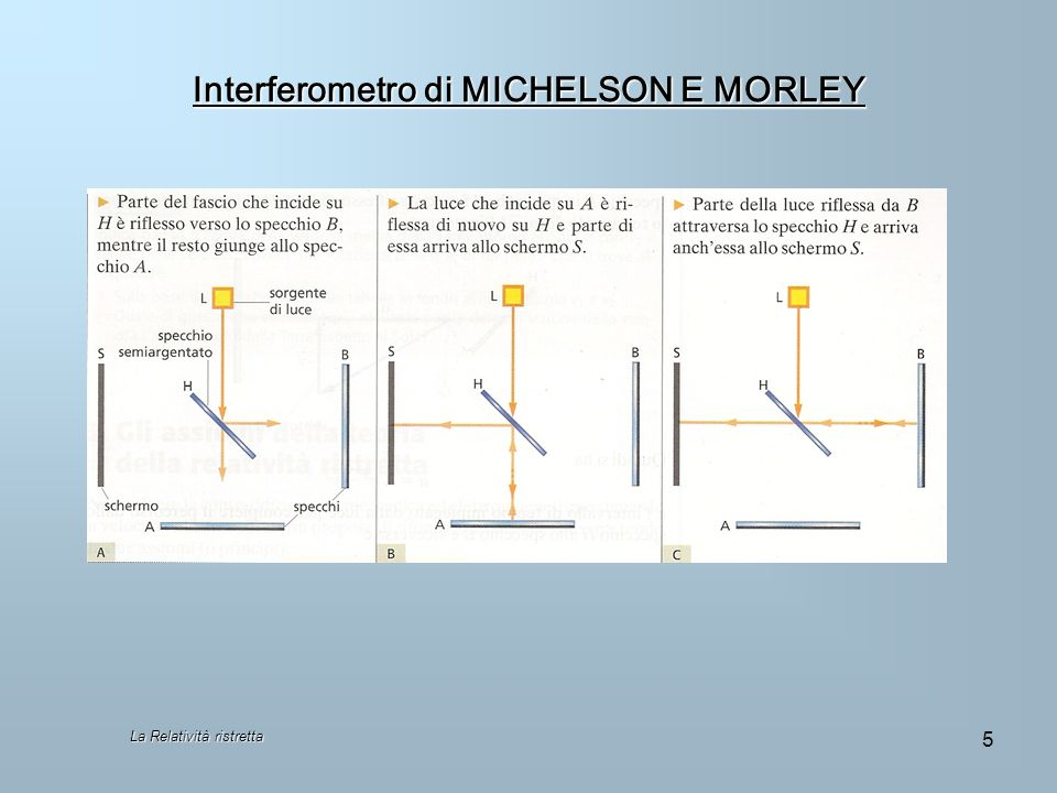 Interferometro di MICHELSON E MORLEY