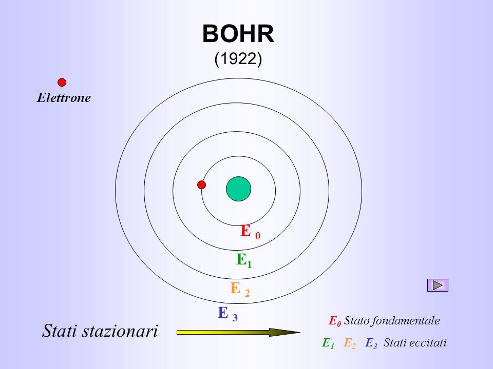 BOHR (1922) Stati stazionari E 0 E1 E 2 E 3 Elettrone