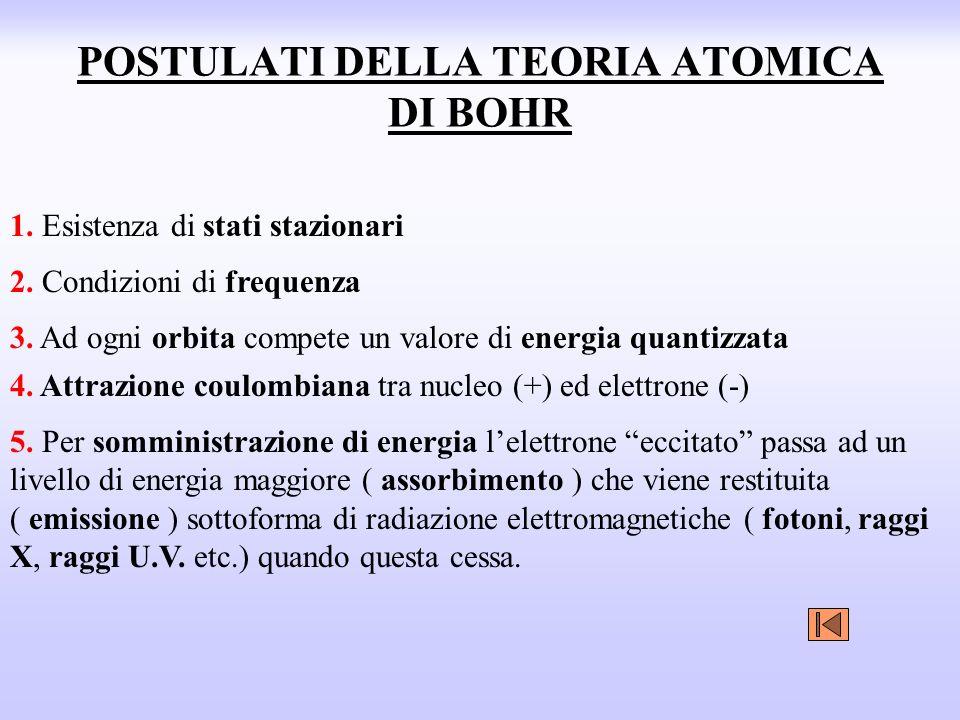 POSTULATI DELLA TEORIA ATOMICA DI BOHR