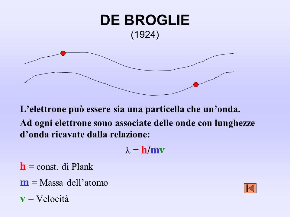 DE BROGLIE (1924) h = const. di Plank m = Massa dell'atomo