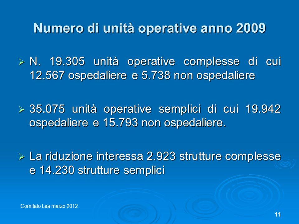 Numero di unità operative anno 2009