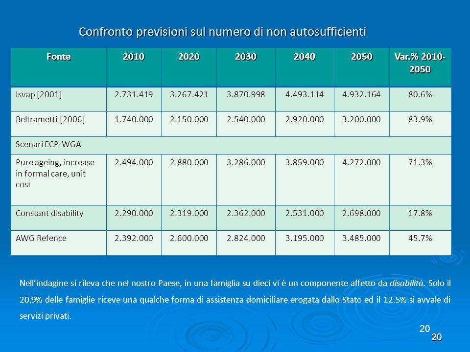 Confronto previsioni sul numero di non autosufficienti