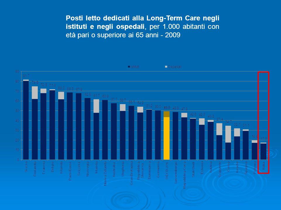 Posti letto dedicati alla Long-Term Care negli istituti e negli ospedali, per 1.000 abitanti con età pari o superiore ai 65 anni - 2009