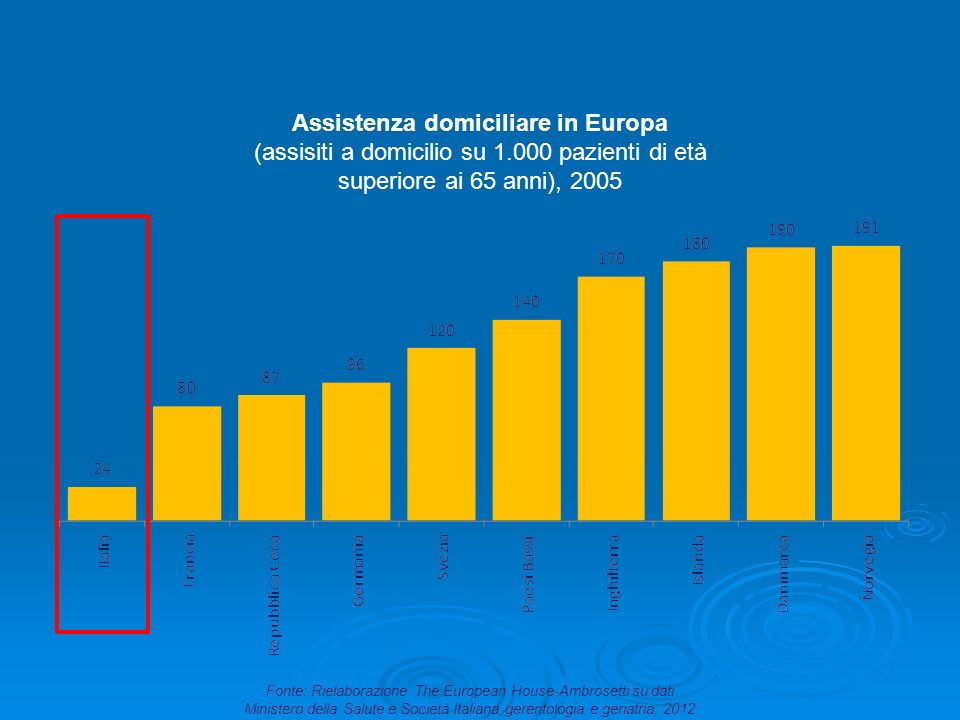 Assistenza domiciliare in Europa