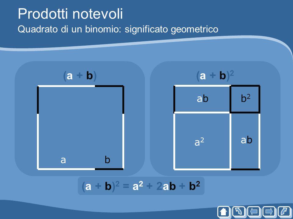 Prodotti notevoli Quadrato di un binomio: significato geometrico