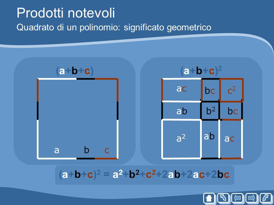 Prodotti notevoli Quadrato di un polinomio: significato geometrico