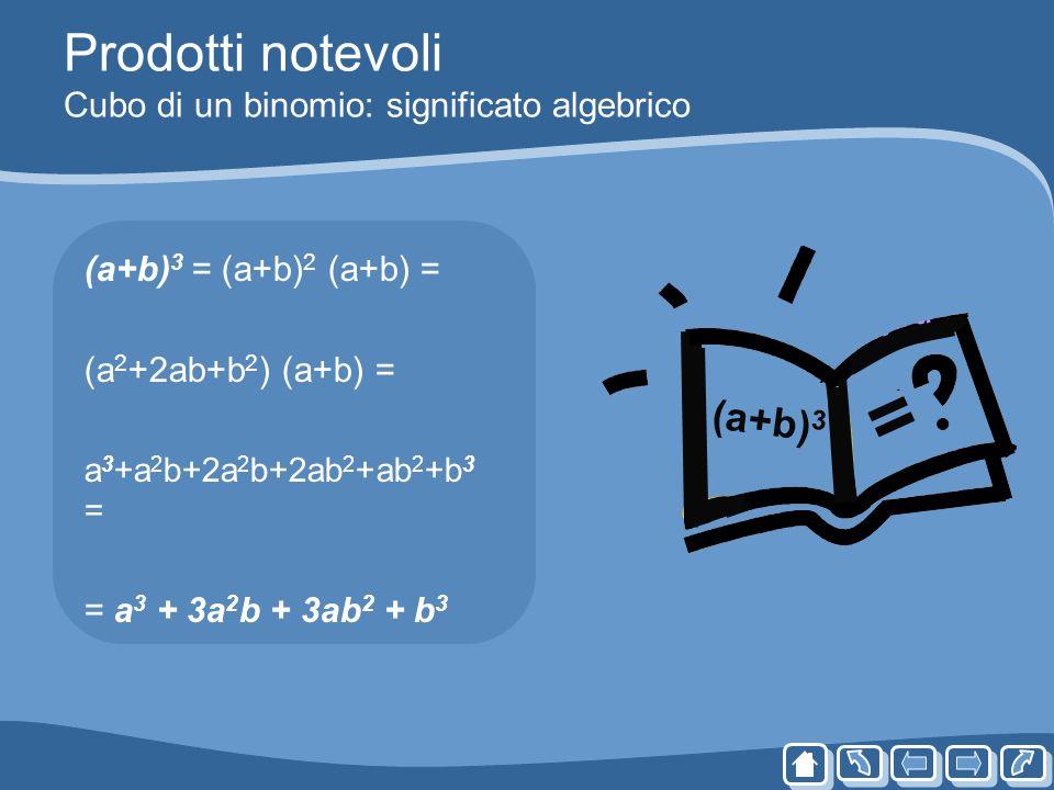 Prodotti notevoli Cubo di un binomio: significato algebrico