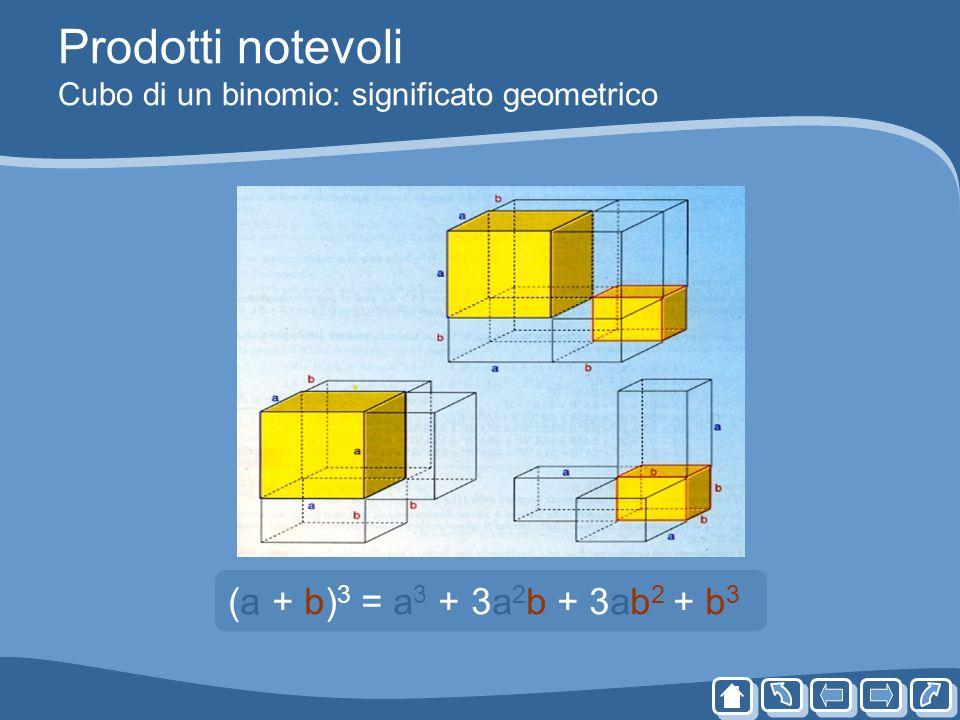 Prodotti notevoli Cubo di un binomio: significato geometrico