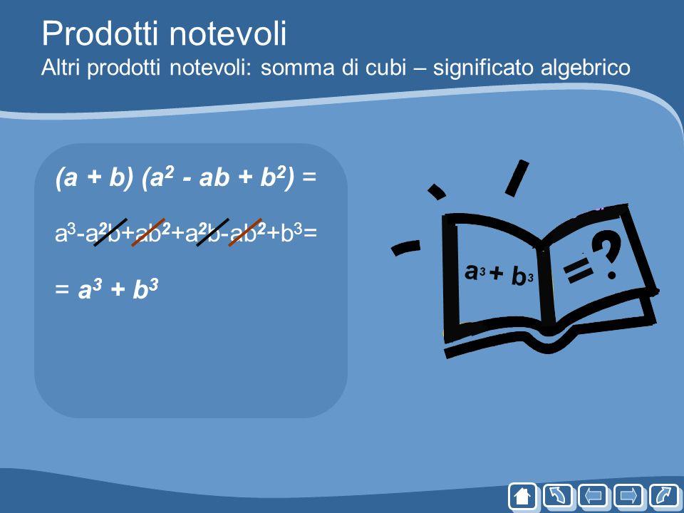 Prodotti notevoli Altri prodotti notevoli: somma di cubi – significato algebrico