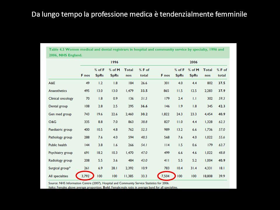 Da lungo tempo la professione medica è tendenzialmente femminile