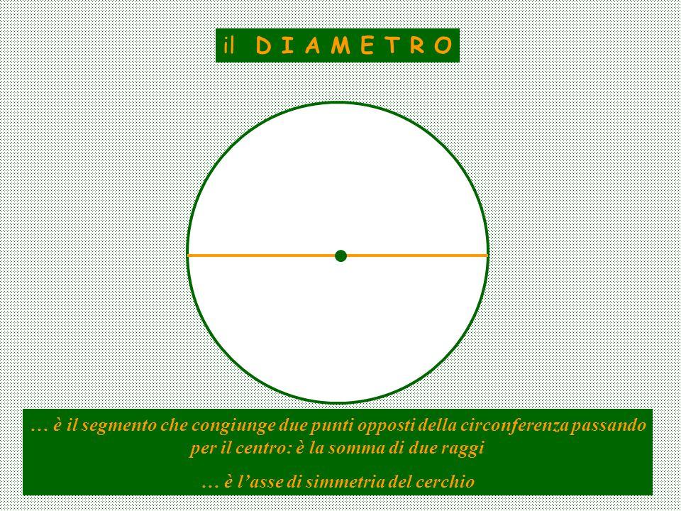 … è l'asse di simmetria del cerchio