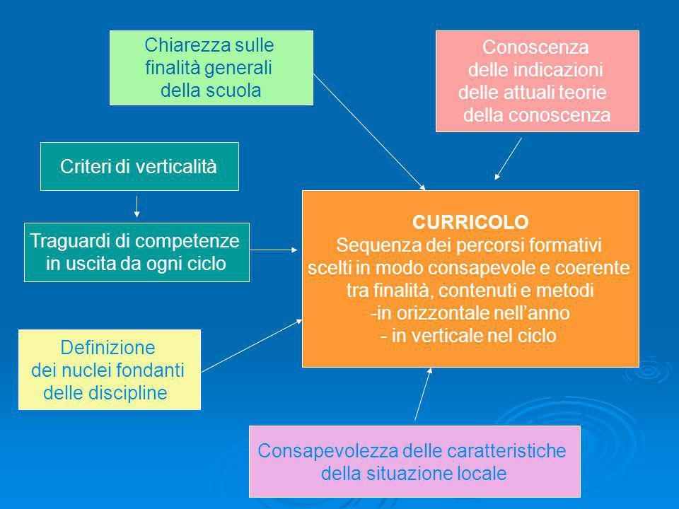 Criteri di verticalità