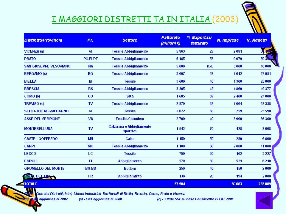 I MAGGIORI DISTRETTI TA IN ITALIA (2003)