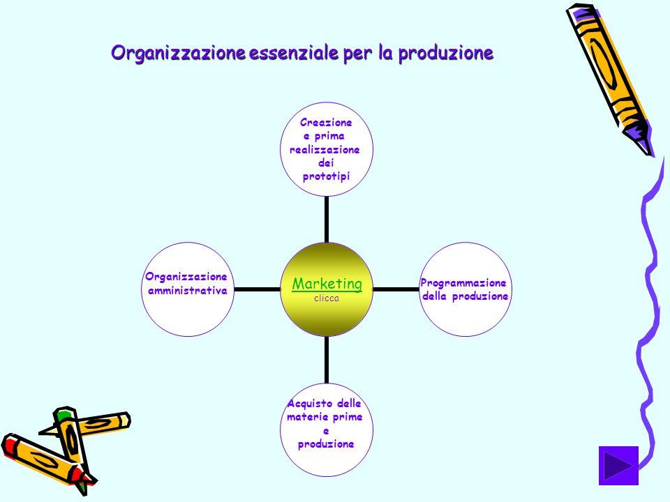 Organizzazione essenziale per la produzione
