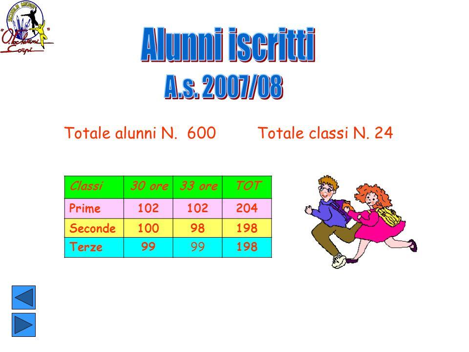 Alunni iscritti Totale alunni N. 600 Totale classi N. 24 Classi 30 ore