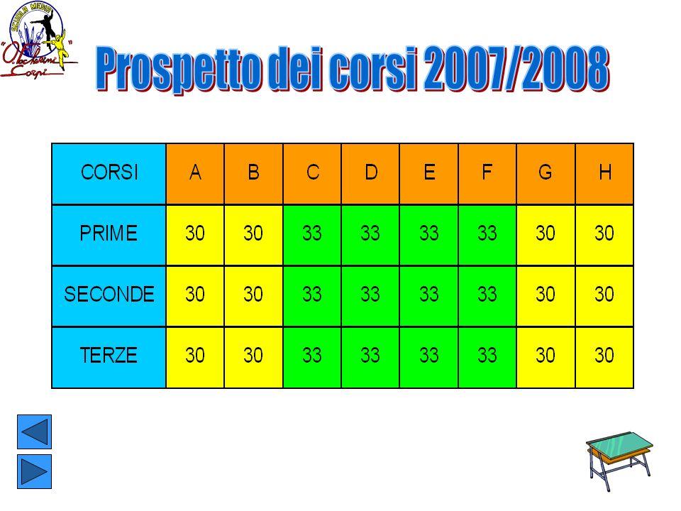 Prospetto dei corsi 2007/2008