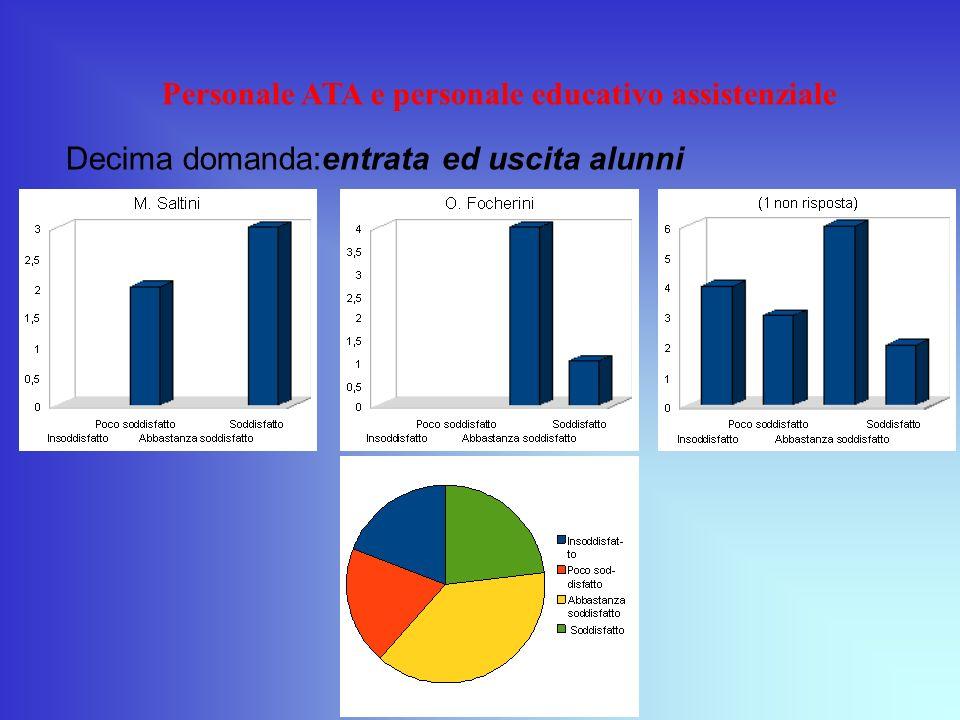 Personale ATA e personale educativo assistenziale