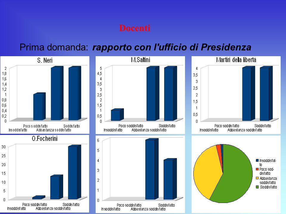 Docenti Prima domanda: rapporto con l ufficio di Presidenza