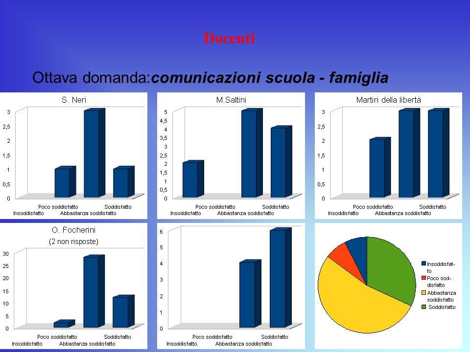 Docenti Ottava domanda:comunicazioni scuola - famiglia