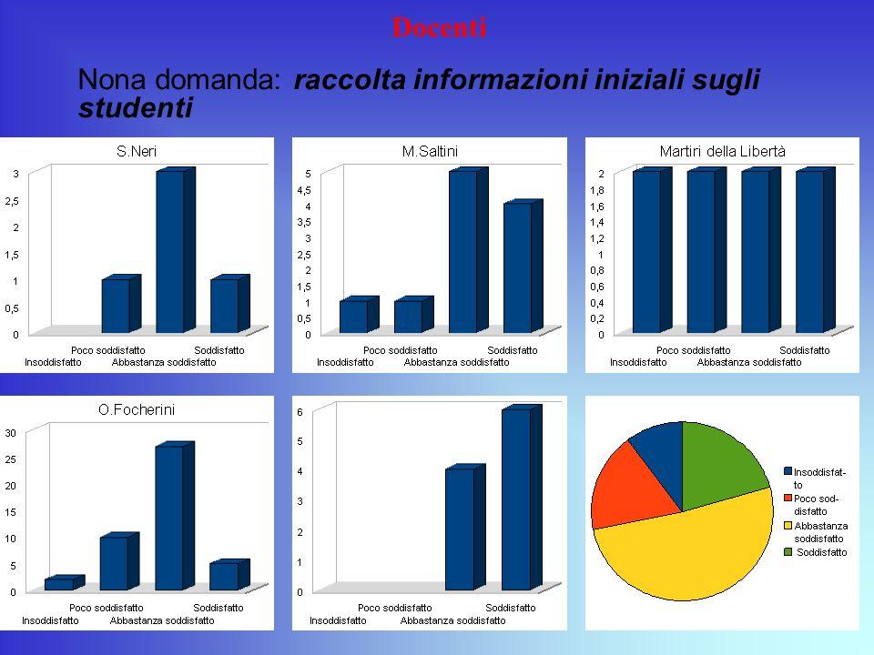 Docenti Nona domanda: raccolta informazioni iniziali sugli studenti