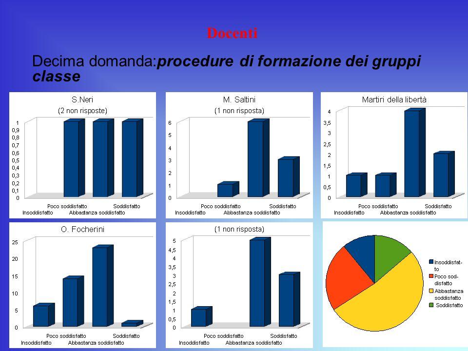 Docenti Decima domanda:procedure di formazione dei gruppi classe