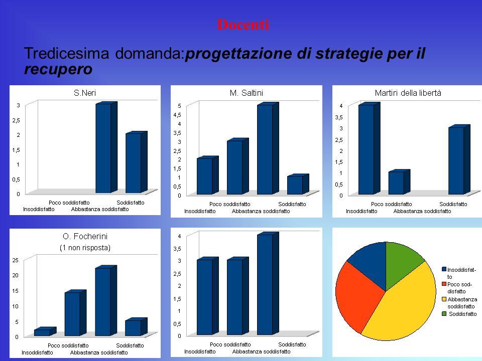 Docenti Tredicesima domanda:progettazione di strategie per il recupero