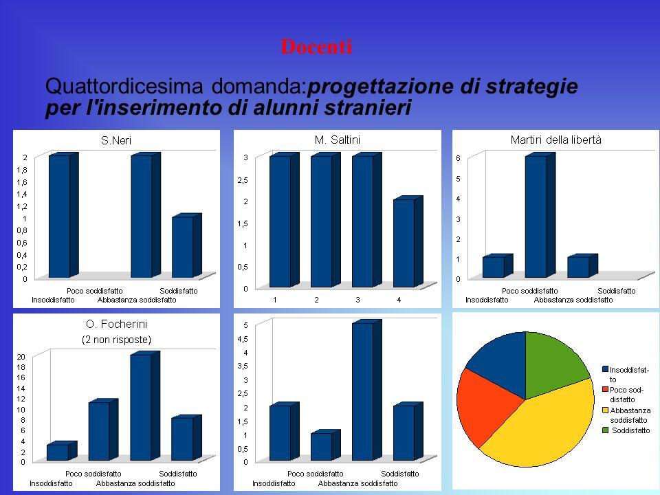 Docenti Quattordicesima domanda:progettazione di strategie per l inserimento di alunni stranieri