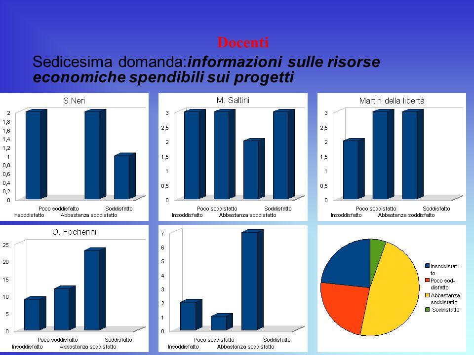 Docenti Sedicesima domanda:informazioni sulle risorse economiche spendibili sui progetti