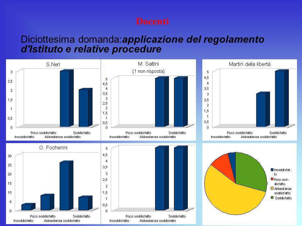 Docenti Diciottesima domanda:applicazione del regolamento d Istituto e relative procedure