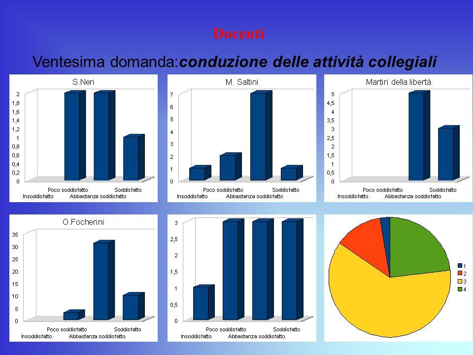 Docenti Ventesima domanda:conduzione delle attività collegiali