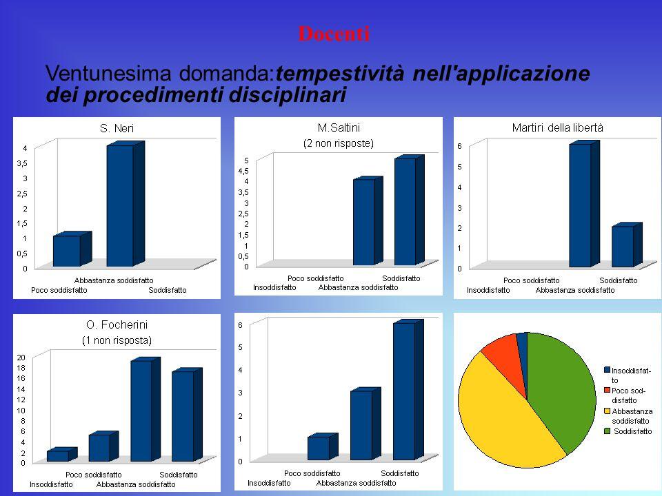 Docenti Ventunesima domanda:tempestività nell applicazione dei procedimenti disciplinari