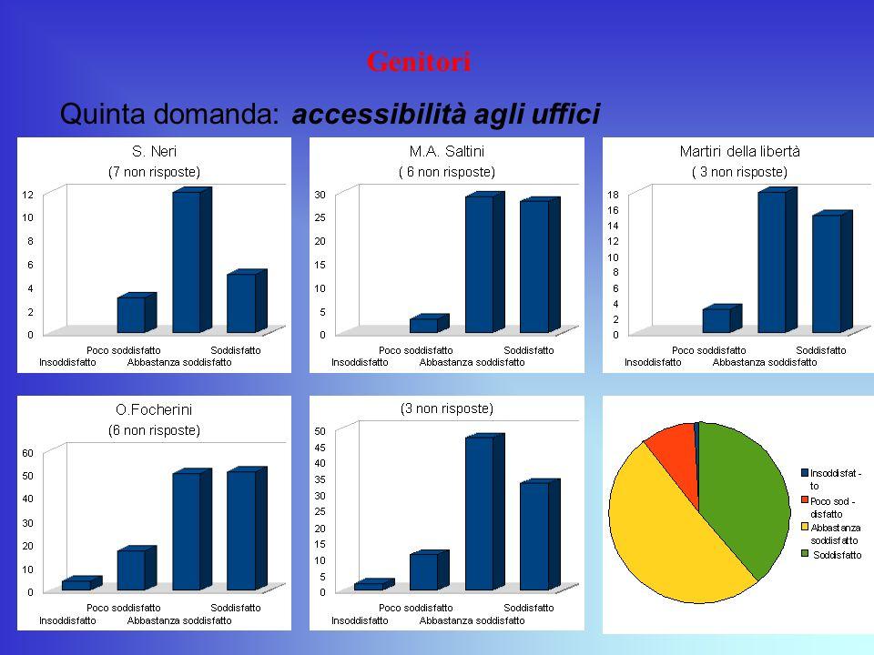Genitori Quinta domanda: accessibilità agli uffici