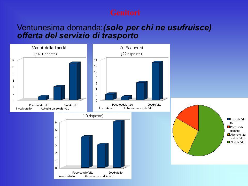 Genitori Ventunesima domanda:(solo per chi ne usufruisce) offerta del servizio di trasporto