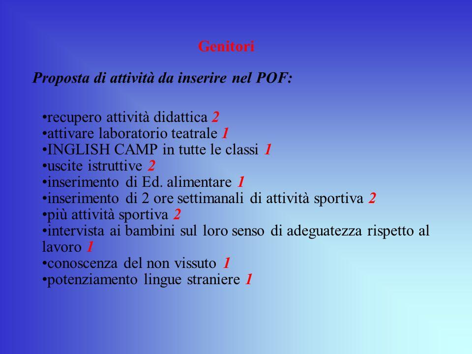 Genitori Proposta di attività da inserire nel POF: recupero attività didattica 2. attivare laboratorio teatrale 1.