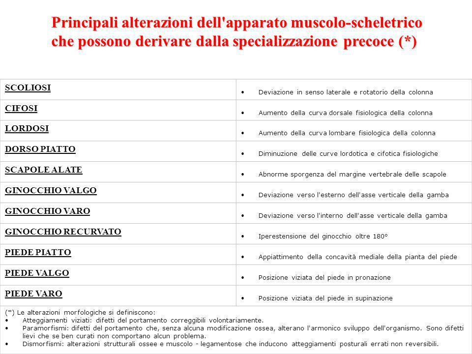 Principali alterazioni dell apparato muscolo-scheletrico