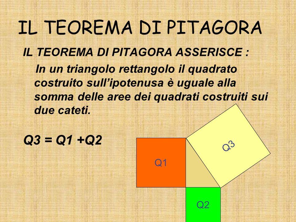 IL TEOREMA DI PITAGORA Q3 = Q1 +Q2 IL TEOREMA DI PITAGORA ASSERISCE :