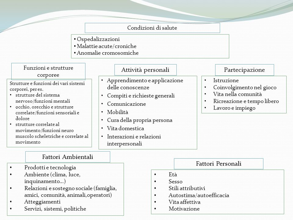 Funzioni e strutture corporee