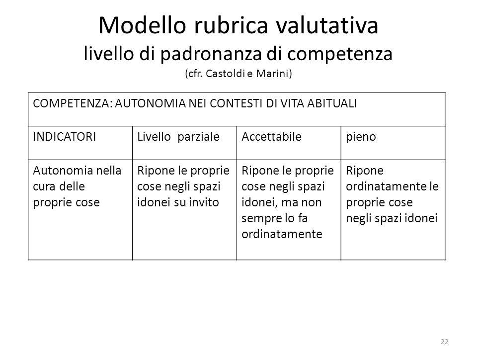 Modello rubrica valutativa livello di padronanza di competenza (cfr