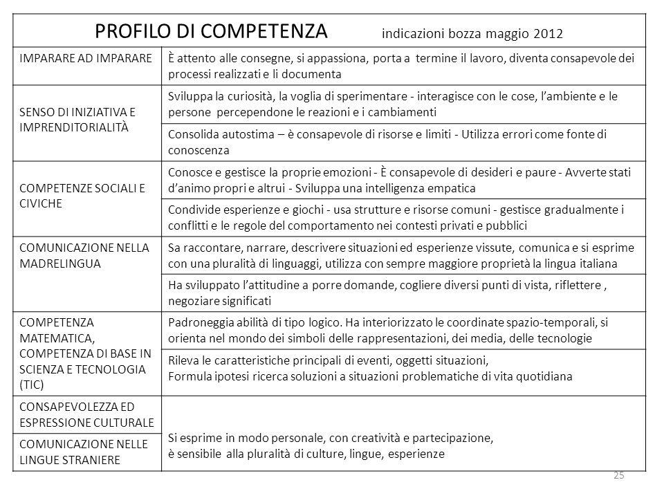 PROFILO DI COMPETENZA indicazioni bozza maggio 2012