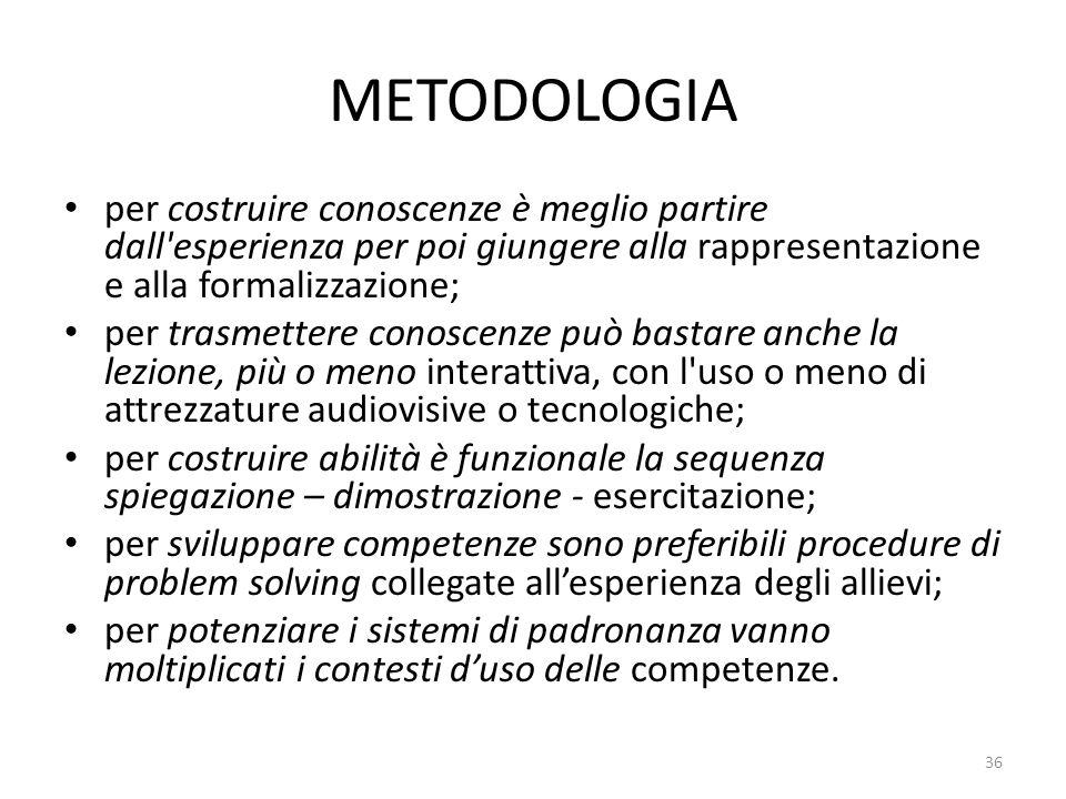 METODOLOGIA per costruire conoscenze è meglio partire dall esperienza per poi giungere alla rappresentazione e alla formalizzazione;