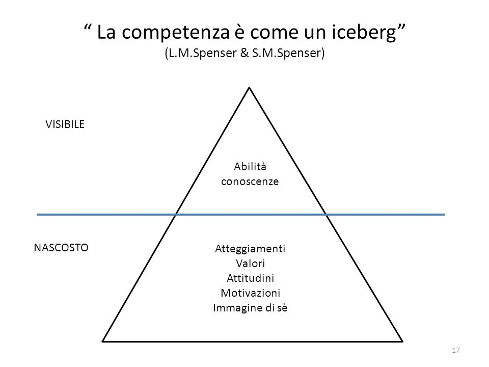 La competenza è come un iceberg (L.M.Spenser & S.M.Spenser)
