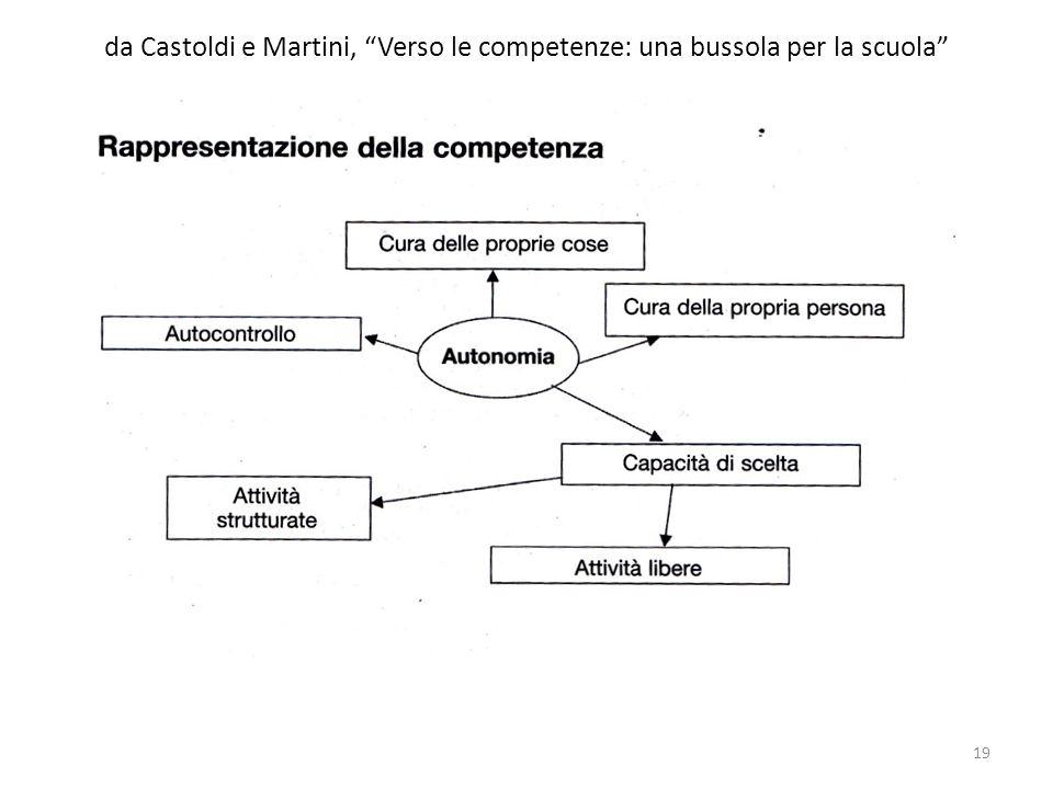 da Castoldi e Martini, Verso le competenze: una bussola per la scuola