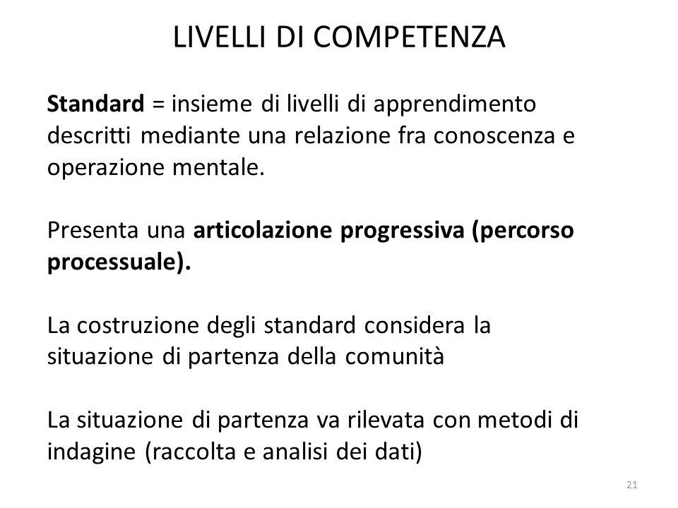 LIVELLI DI COMPETENZA Standard = insieme di livelli di apprendimento descritti mediante una relazione fra conoscenza e operazione mentale.