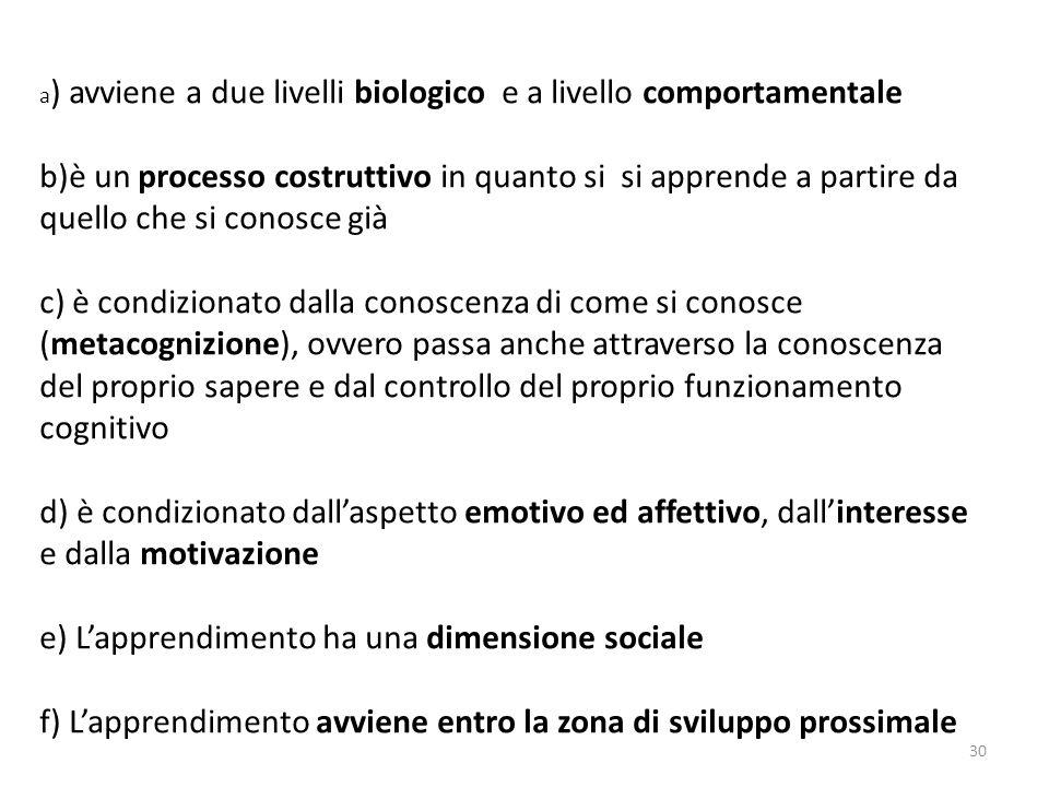 a) avviene a due livelli biologico e a livello comportamentale b)è un processo costruttivo in quanto si si apprende a partire da quello che si conosce già c) è condizionato dalla conoscenza di come si conosce (metacognizione), ovvero passa anche attraverso la conoscenza del proprio sapere e dal controllo del proprio funzionamento cognitivo d) è condizionato dall'aspetto emotivo ed affettivo, dall'interesse e dalla motivazione e) L'apprendimento ha una dimensione sociale f) L'apprendimento avviene entro la zona di sviluppo prossimale
