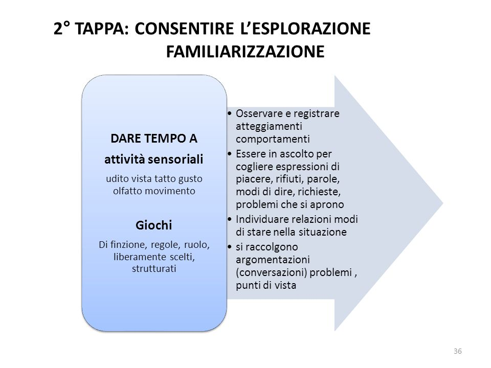 2° TAPPA: CONSENTIRE L'ESPLORAZIONE FAMILIARIZZAZIONE