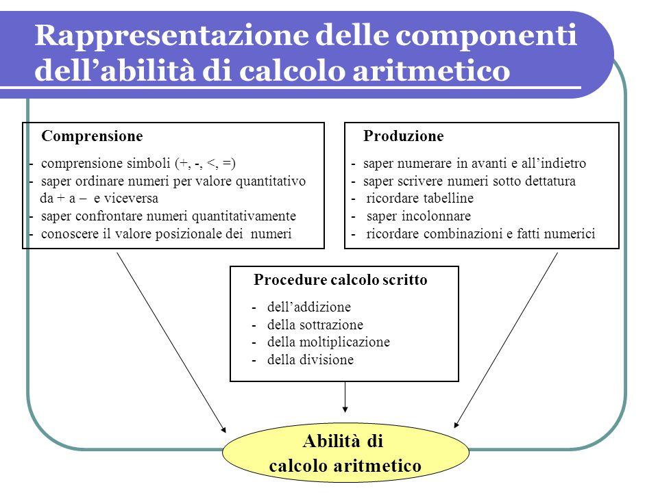 Abilità di calcolo aritmetico