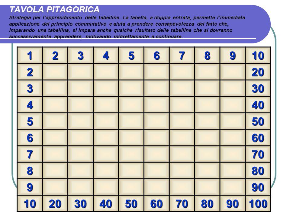 TAVOLA PITAGORICA Strategia per l'apprendimento delle tabelline