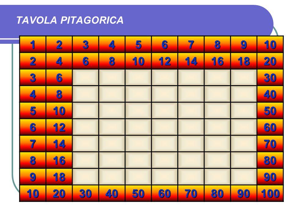 TAVOLA PITAGORICA 1 2 3 4 5 6 7 8 9 10 12 14 16 18 20 30 40 50 60 70 80 90 100