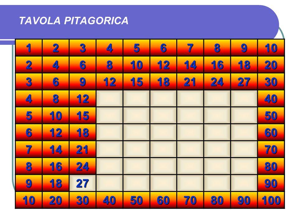 TAVOLA PITAGORICA 1 2 3 4 5 6 7 8 9 10 12 14 16 18 20 15 21 24 27 30 40 50 60 70 80 90 100