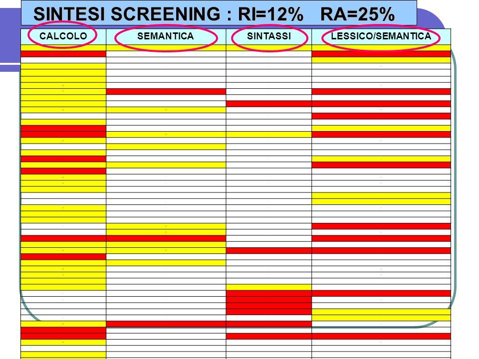 SINTESI SCREENING : RI=12% RA=25%